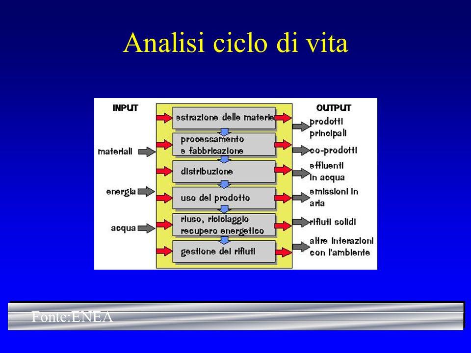 Analisi ciclo di vita Fonte:ENEA