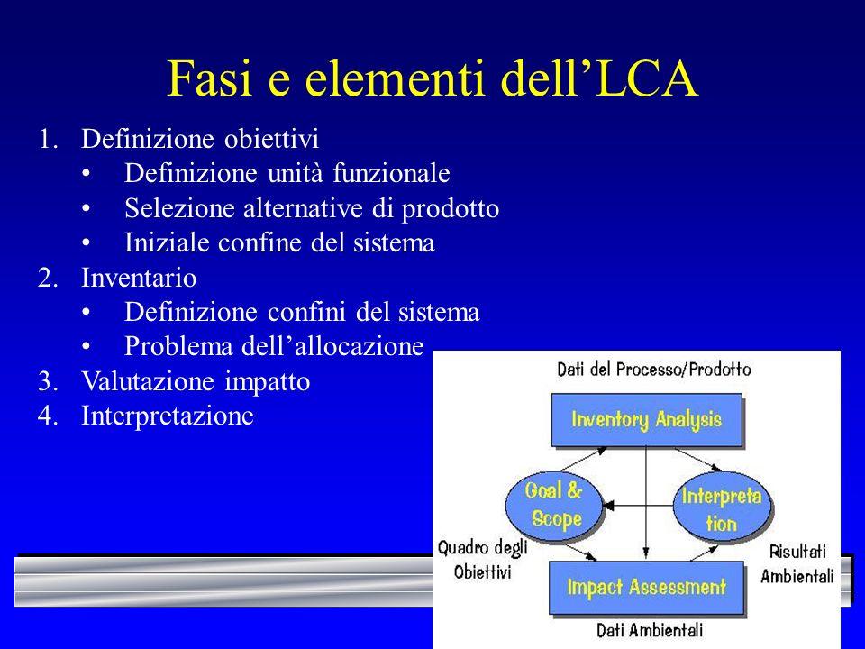 Fasi e elementi dellLCA 1.Definizione obiettivi Definizione unità funzionale Selezione alternative di prodotto Iniziale confine del sistema 2.Inventario Definizione confini del sistema Problema dellallocazione 3.Valutazione impatto 4.Interpretazione