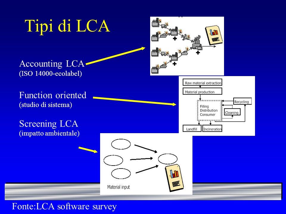 Tipi di LCA Accounting LCA (ISO 14000-ecolabel) Function oriented (studio di sistema) Screening LCA (impatto ambientale) Fonte:LCA software survey