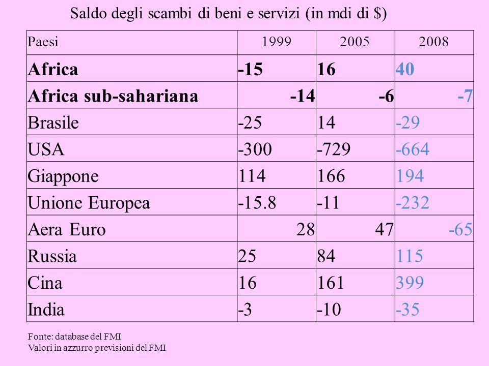 Paesi199920052008 Africa-151640 Africa sub-sahariana-14-6-7 Brasile-2514-29 USA-300-729-664 Giappone114166194 Unione Europea-15.8-11-232 Aera Euro2847-65 Russia2584115 Cina16161399 India-3-10-35 Saldo degli scambi di beni e servizi (in mdi di $) Fonte: database del FMI Valori in azzurro previsioni del FMI