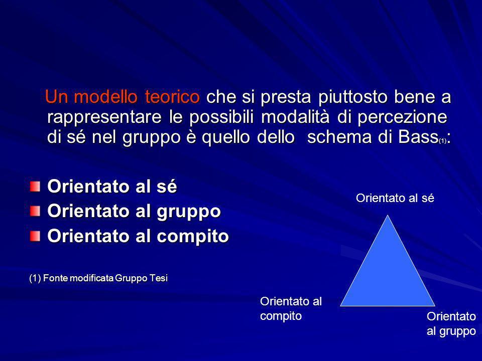 Un modello teorico che si presta piuttosto bene a rappresentare le possibili modalità di percezione di sé nel gruppo è quello dello schema di Bass (1)