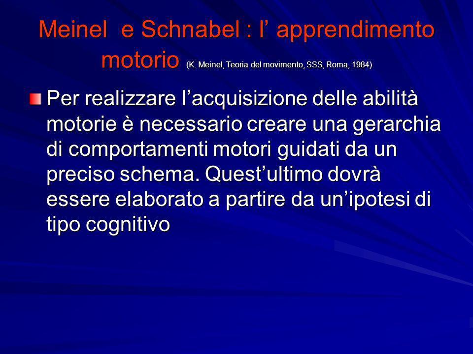 Meinel e Schnabel : l apprendimento motorio (K. Meinel, Teoria del movimento, SSS, Roma, 1984) Per realizzare lacquisizione delle abilità motorie è ne