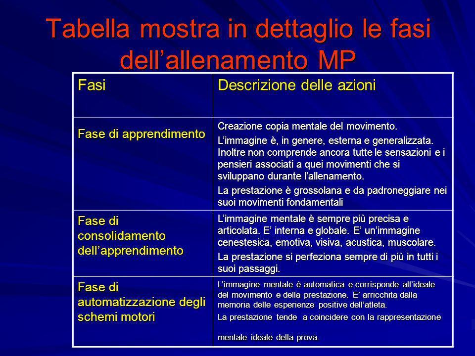 Tabella mostra in dettaglio le fasi dellallenamento MP Fasi Descrizione delle azioni Fase di apprendimento Creazione copia mentale del movimento. Limm