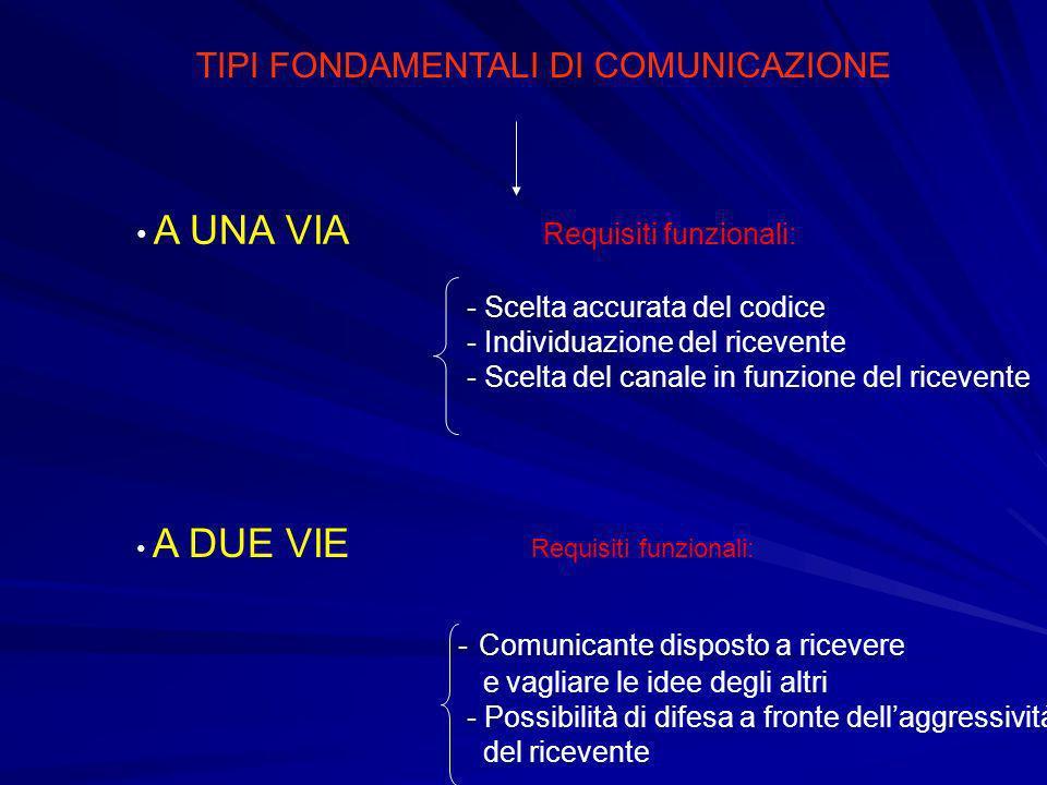 TIPI FONDAMENTALI DI COMUNICAZIONE A UNA VIA Requisiti funzionali: - Scelta accurata del codice - Individuazione del ricevente - Scelta del canale in