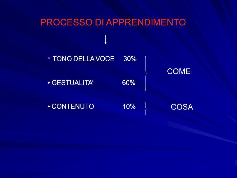 PROCESSO DI APPRENDIMENTO TONO DELLA VOCE 30% GESTUALITA 60% CONTENUTO 10% COME COSA