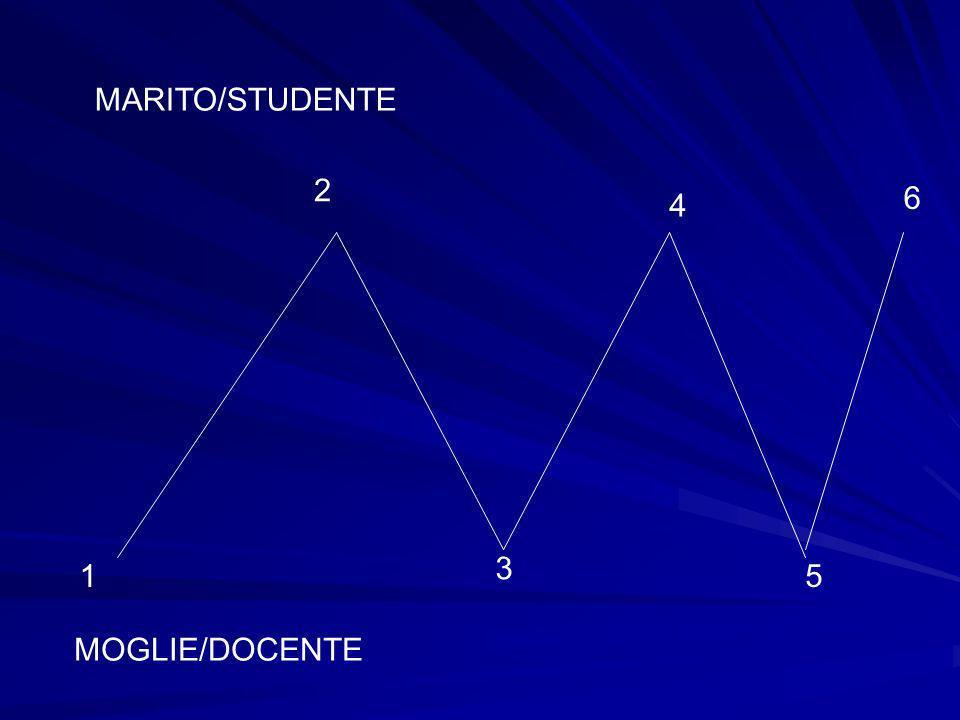 1 3 5 2 4 6 MARITO/STUDENTE MOGLIE/DOCENTE