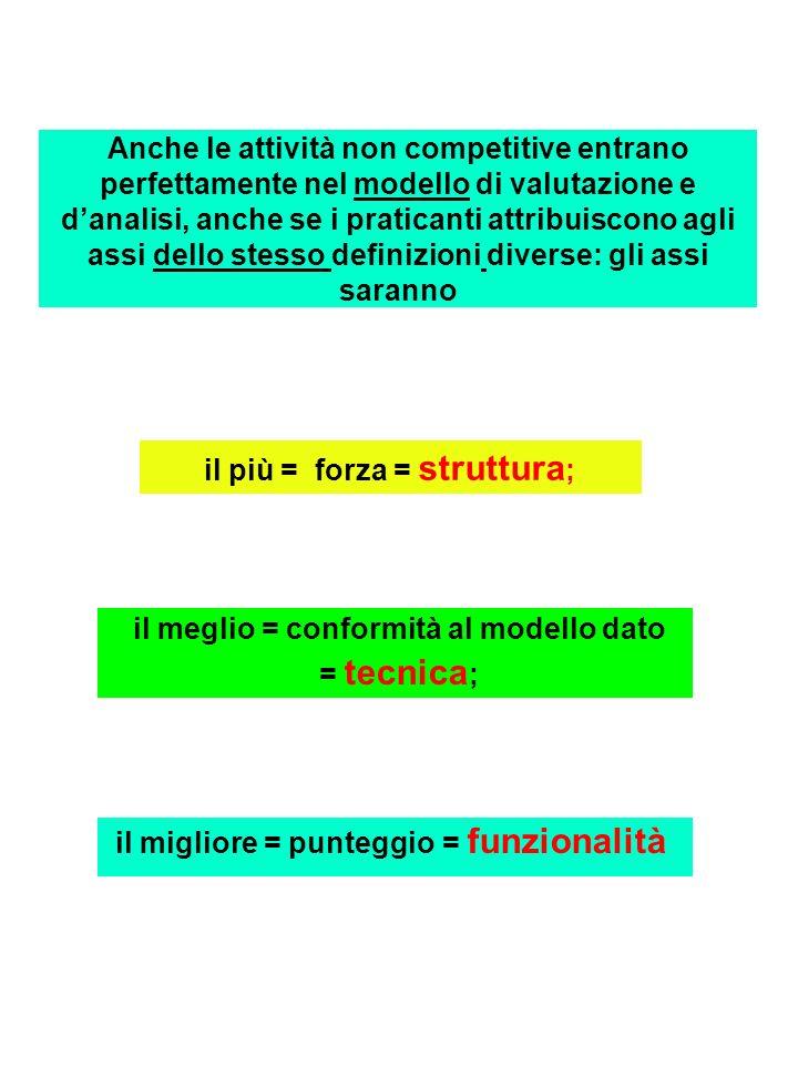 Anche le attività non competitive entrano perfettamente nel modello di valutazione e danalisi, anche se i praticanti attribuiscono agli assi dello stesso definizioni diverse: gli assi saranno il migliore = punteggio = funzionalità il più = forza = struttura ; il meglio = conformità al modello dato = tecnica ;