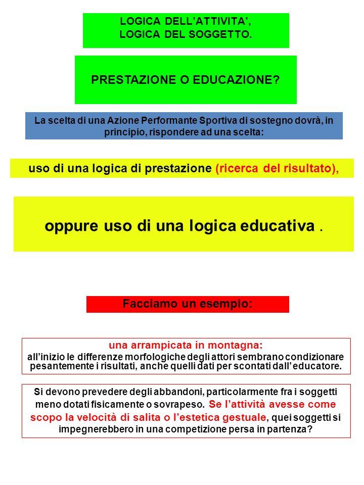 LOGICA DELLATTIVITA, LOGICA DEL SOGGETTO. PRESTAZIONE O EDUCAZIONE.