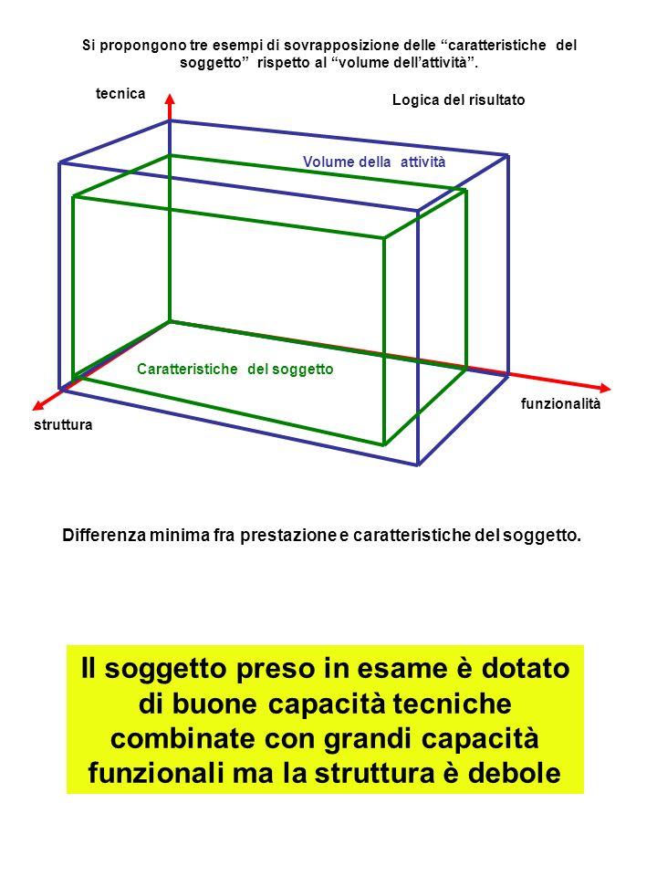 Si propongono tre esempi di sovrapposizione delle caratteristiche del soggetto rispetto al volume dellattività.
