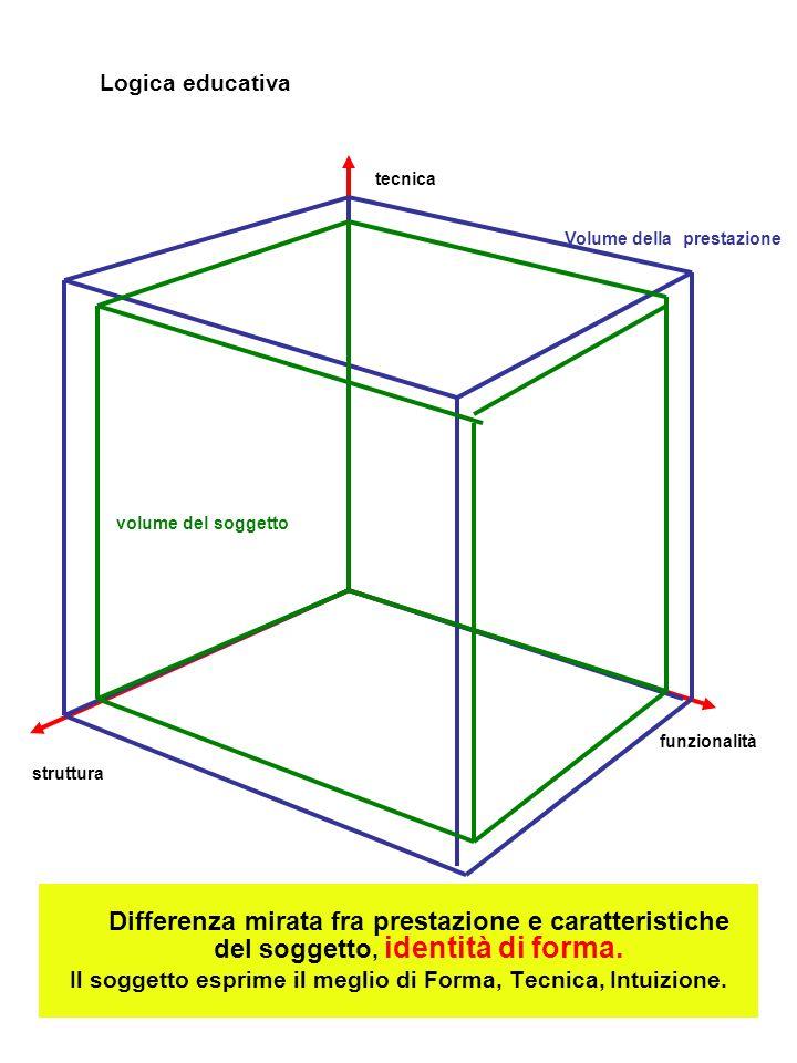 Differenza mirata fra prestazione e caratteristiche del soggetto, identità di forma.