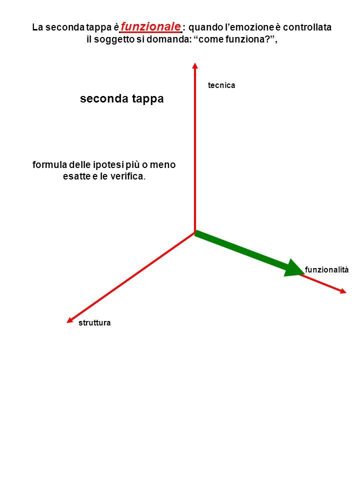 La seconda tappa è funzionale : quando lemozione è controllata il soggetto si domanda: come funziona , seconda tappa formula delle ipotesi più o meno esatte e le verifica.