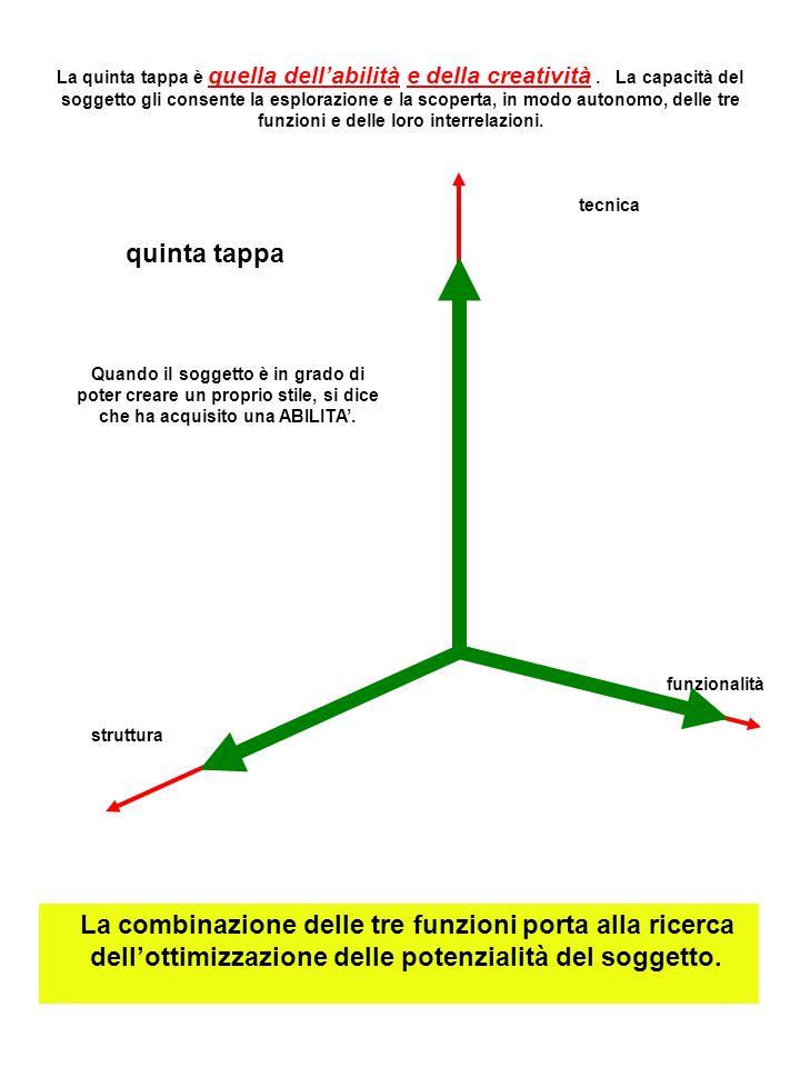 La combinazione delle tre funzioni porta alla ricerca dellottimizzazione delle potenzialità del soggetto.