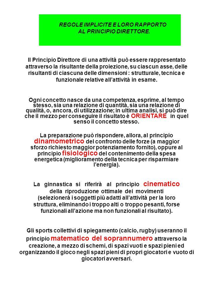 REGOLE IMPLICITE E LORO RAPPORTO AL PRINCIPIO DIRETTORE.