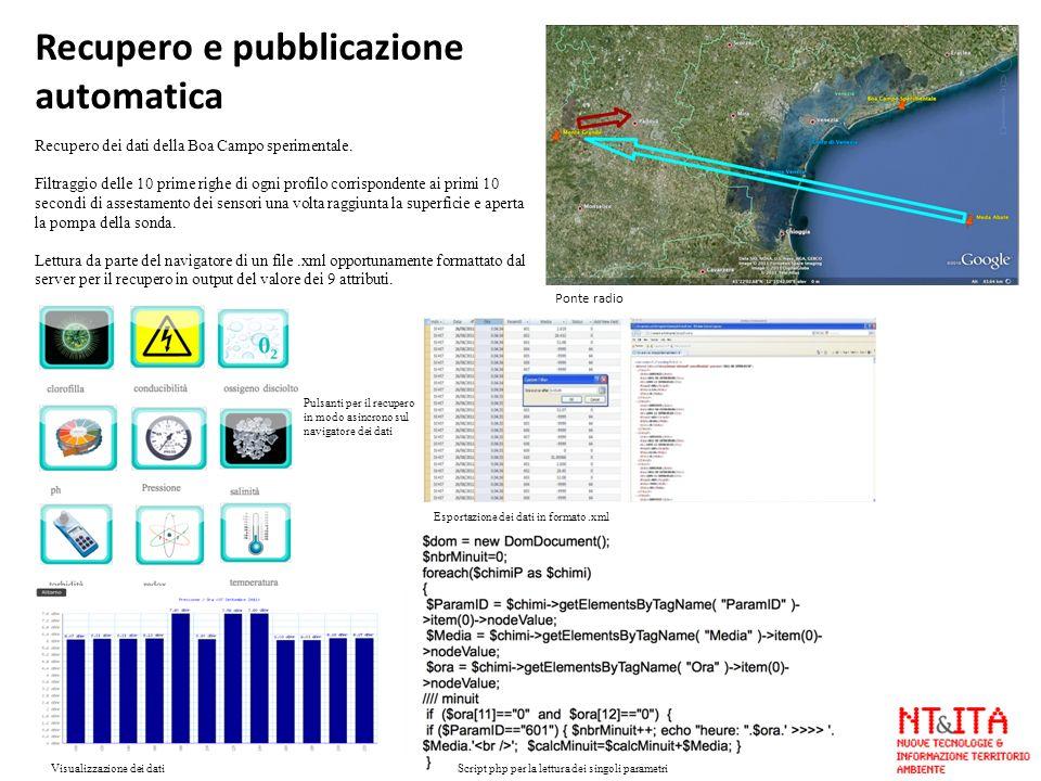 Recupero e pubblicazione automatica Recupero dei dati della Boa Campo sperimentale. Filtraggio delle 10 prime righe di ogni profilo corrispondente ai