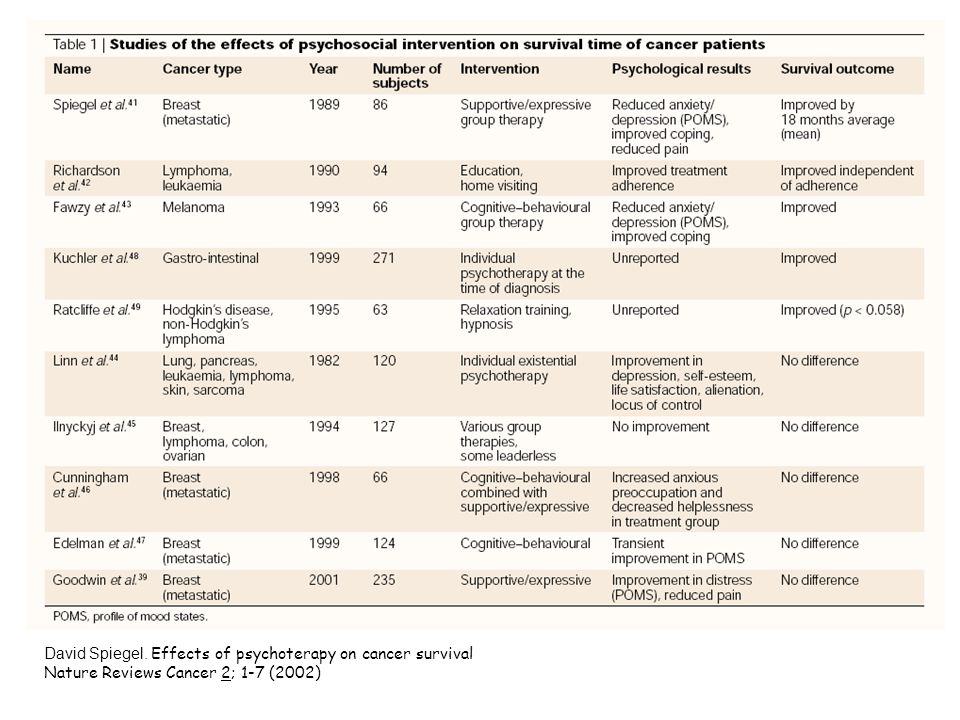 David Spiegel. Effects of psychoterapy on cancer survival Nature Reviews Cancer 2; 1-7 (2002)