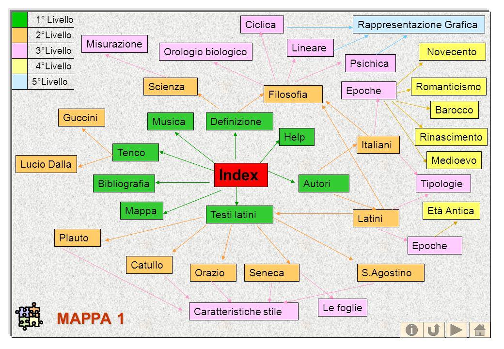 Index Testi latini Autori Tenco Definizione Italiani Latini Filosofia Scienza Guccini Plauto Catullo OrazioSenecaS.Agostino Misurazione Ciclica Linear