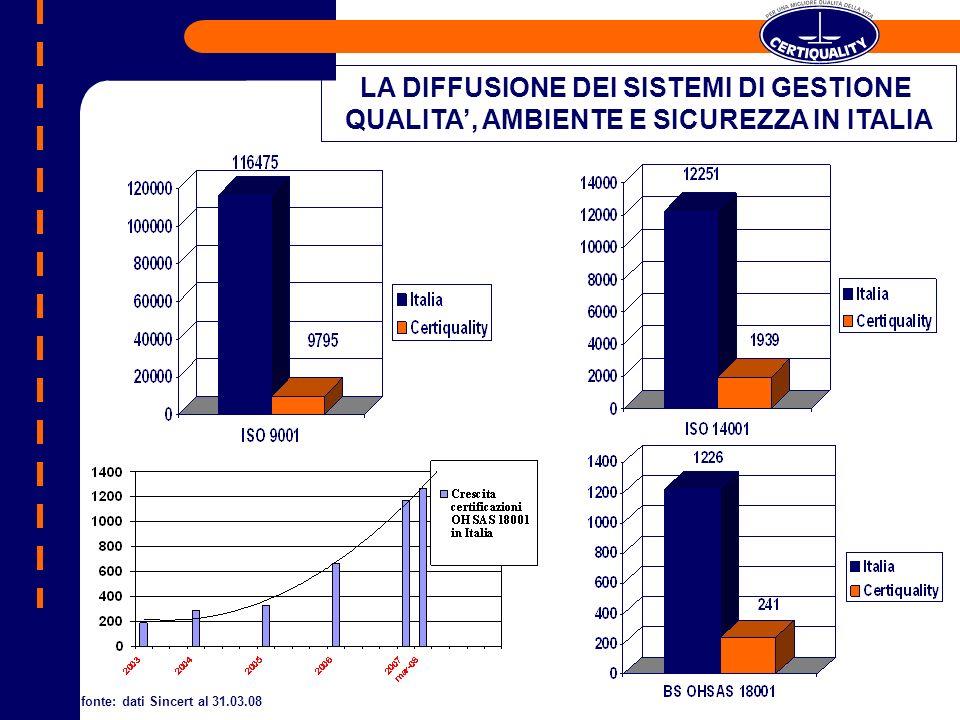 LA DIFFUSIONE DEI SISTEMI DI GESTIONE QUALITA, AMBIENTE E SICUREZZA IN ITALIA fonte: dati Sincert al 31.03.08