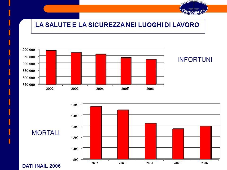 DATI INAIL 2006 LA SALUTE E LA SICUREZZA NEI LUOGHI DI LAVORO INFORTUNI MORTALI