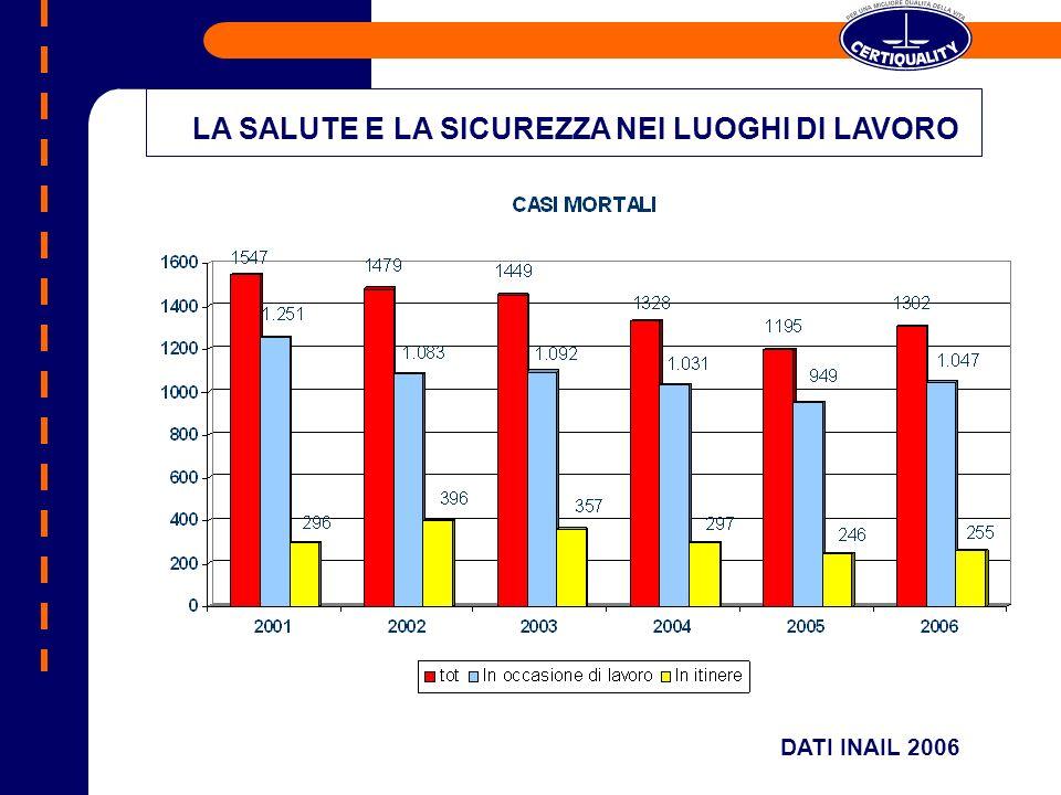 DATI INAIL 2006 LA SALUTE E LA SICUREZZA NEI LUOGHI DI LAVORO