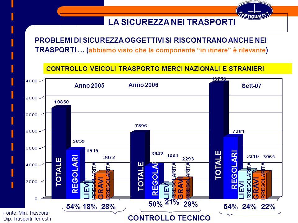 CONTROLLO VEICOLI TRASPORTO MERCI NAZIONALI E STRANIERI 54%18%28% CONTROLLO TECNICO Fonte: Min. Trasporti Dip. Trasporti Terrestri PROBLEMI DI SICUREZ