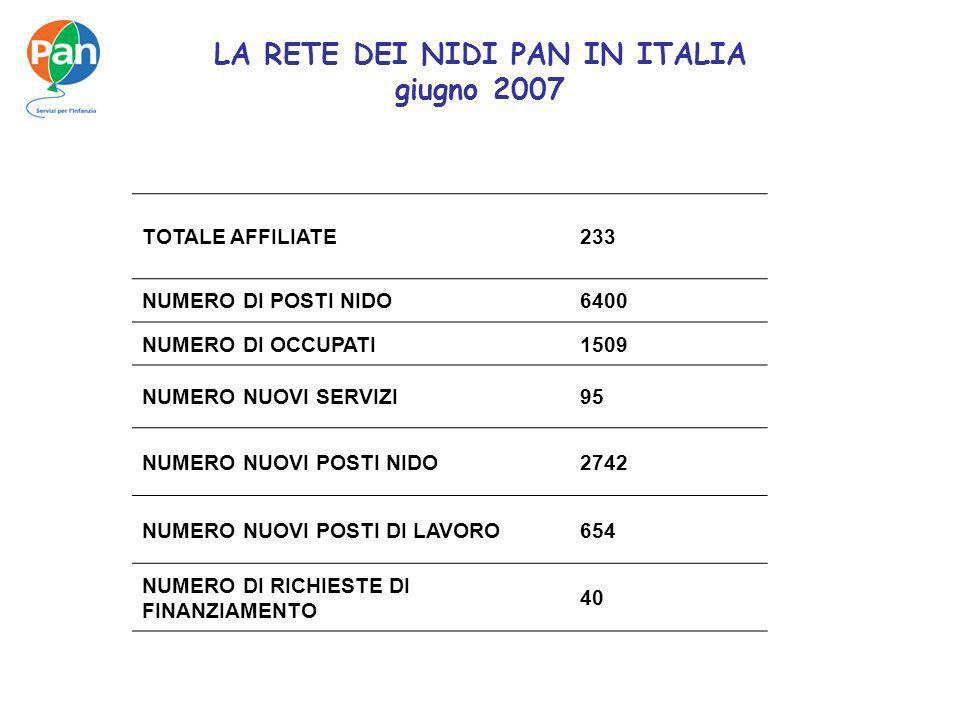 LA RETE DEI NIDI PAN IN ITALIA giugno 2007 TOTALE AFFILIATE233 NUMERO DI POSTI NIDO6400 NUMERO DI OCCUPATI1509 NUMERO NUOVI SERVIZI95 NUMERO NUOVI POS