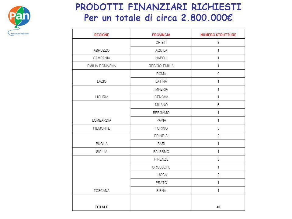 PRODOTTI FINANZIARI RICHIESTI Per un totale di circa 2.800.000 REGIONEPROVINCIANUMERO STRUTTURE ABRUZZO CHIETI3 AQUILA1 CAMPANIANAPOLI1 EMILIA ROMAGNA