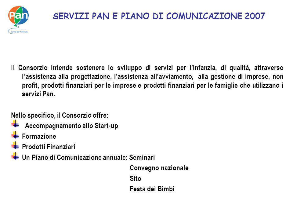 SERVIZI PAN E PIANO DI COMUNICAZIONE 2007 Il Consorzio intende sostenere lo sviluppo di servizi per linfanzia, di qualità, attraverso lassistenza alla