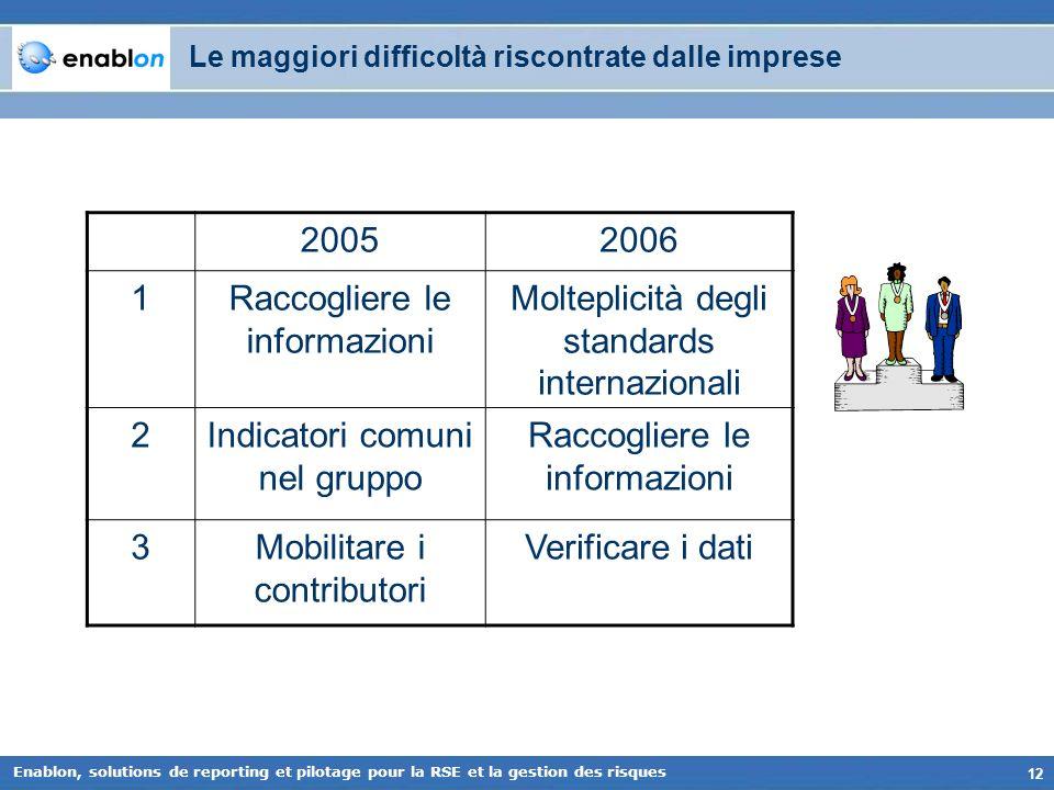 12 Enablon, solutions de reporting et pilotage pour la RSE et la gestion des risques Le maggiori difficoltà riscontrate dalle imprese 20052006 1Raccog
