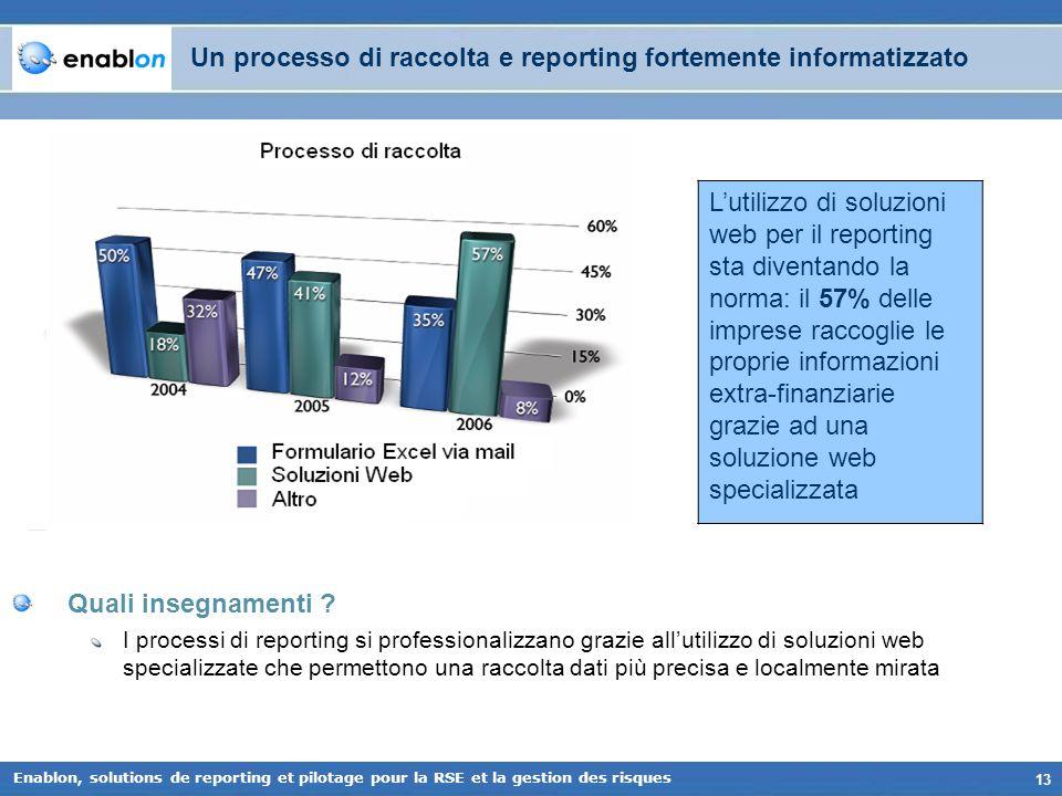 13 Enablon, solutions de reporting et pilotage pour la RSE et la gestion des risques Quali insegnamenti ? I processi di reporting si professionalizzan