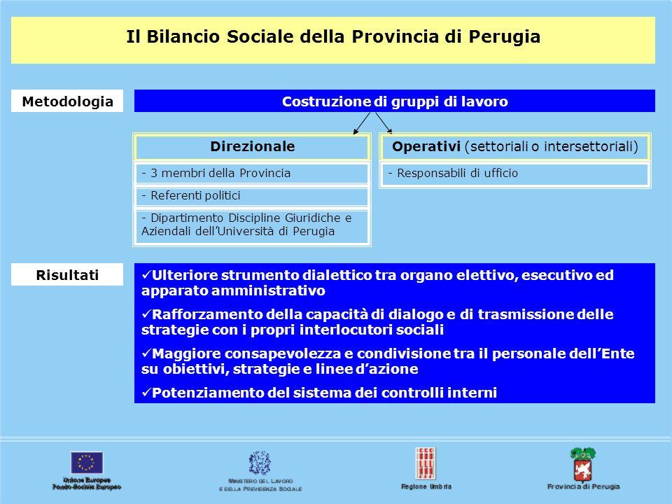 Il Bilancio Sociale della Provincia di Perugia MetodologiaCostruzione di gruppi di lavoro DirezionaleOperativi (settoriali o intersettoriali) - 3 memb