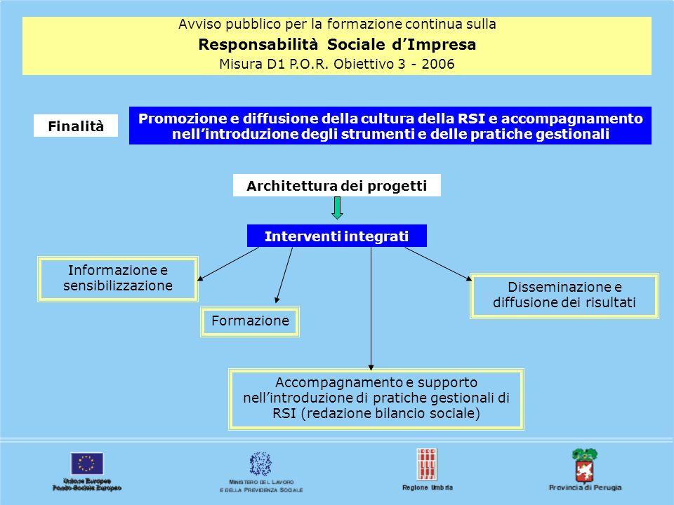 Avviso pubblico per la formazione continua sulla Responsabilità Sociale dImpresa Misura D1 P.O.R. Obiettivo 3 - 2006 Finalità Promozione e diffusione