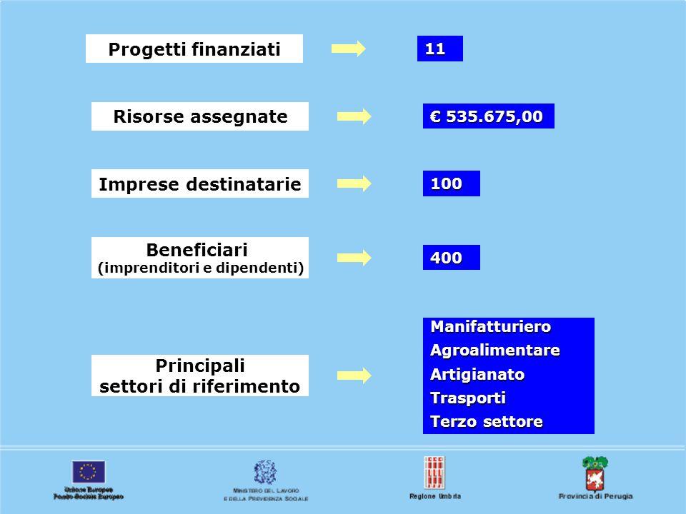 11 Progetti finanziati 535.675,00 535.675,00 Risorse assegnate 100 Imprese destinatarie 400 Beneficiari (imprenditori e dipendenti) ManifatturieroAgro