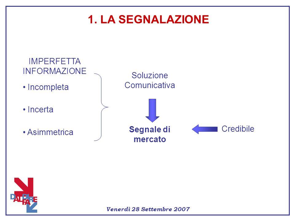 1. LA SEGNALAZIONE IMPERFETTA INFORMAZIONE Incompleta Incerta Asimmetrica Soluzione Comunicativa Segnale di mercato Credibile