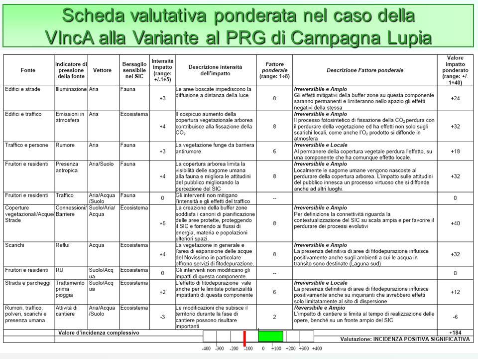 103 Scheda valutativa ponderata nel caso della VIncA alla Variante al PRG di Campagna Lupia