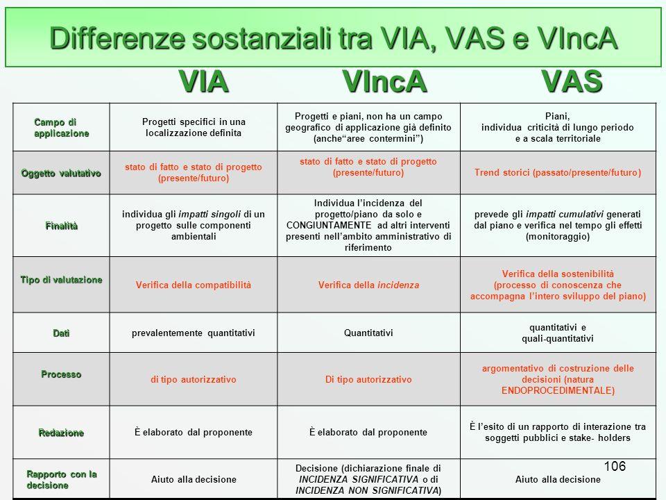 106 Differenze sostanziali tra VIA, VAS e VIncA Campo di applicazione Progetti specifici in una localizzazione definita Progetti e piani, non ha un ca