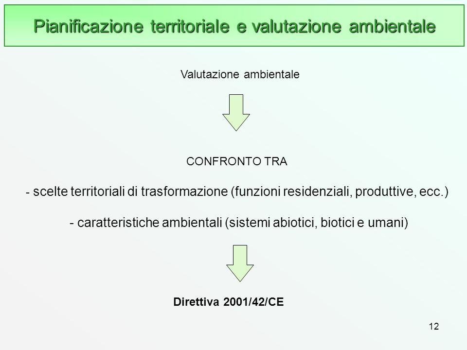 12 Direttiva 2001/42/CE CONFRONTO TRA - scelte territoriali di trasformazione (funzioni residenziali, produttive, ecc.) - caratteristiche ambientali (