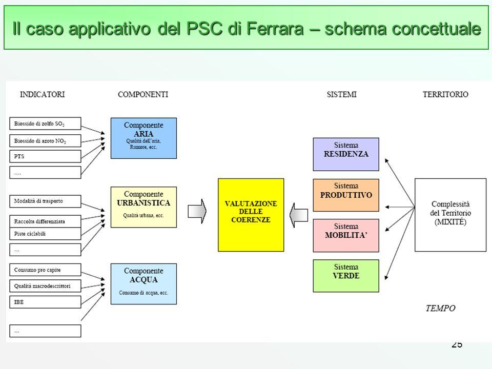 25 Il caso applicativo del PSC di Ferrara – schema concettuale