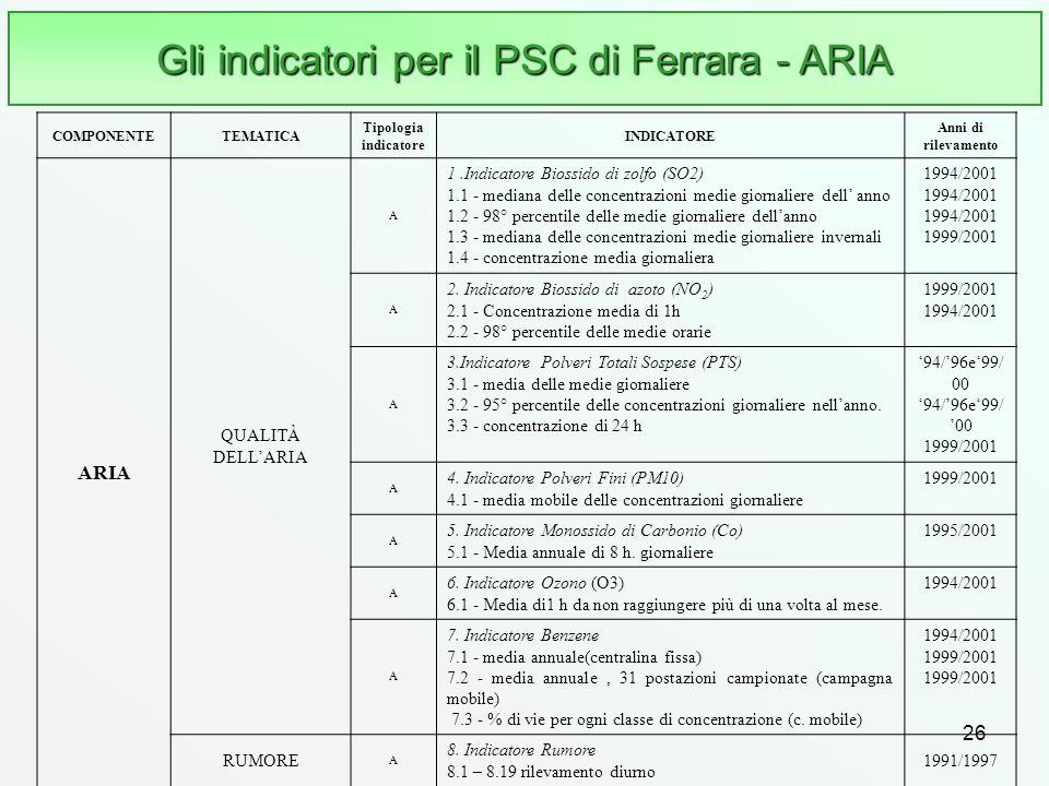26 Gli indicatori per il PSC di Ferrara - ARIA COMPONENTETEMATICA Tipologia indicatore INDICATORE Anni di rilevamento ARIA QUALITÀ DELLARIA A 1.Indica