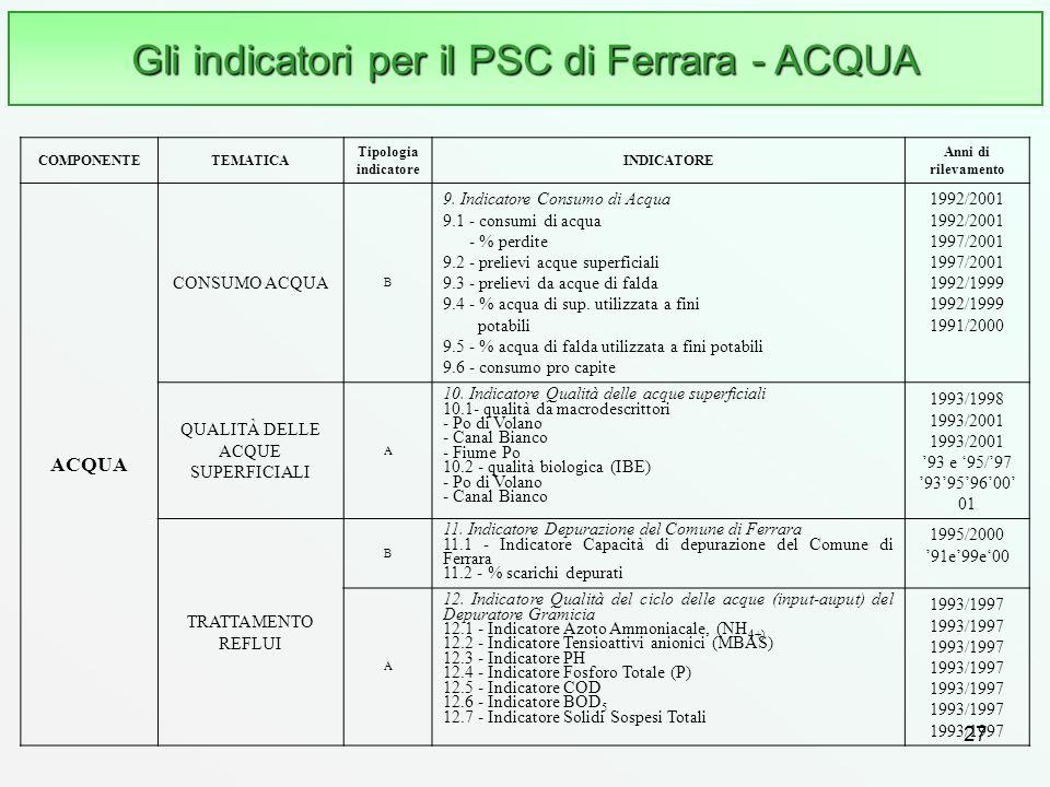 27 Gli indicatori per il PSC di Ferrara - ACQUA COMPONENTETEMATICA Tipologia indicatore INDICATORE Anni di rilevamento ACQUA CONSUMO ACQUA B 9. Indica