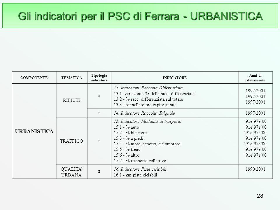 28 Gli indicatori per il PSC di Ferrara - URBANISTICA COMPONENTETEMATICA Tipologia indicatore INDICATORE Anni di rilevamento URBANISTICA RIFIUTI A 13.