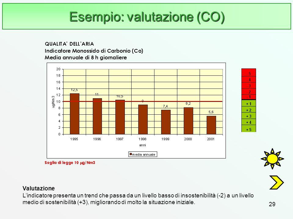 29 Esempio: valutazione (CO) Valutazione Lindicatore presenta un trend che passa da un livello basso di insostenibilità (-2) a un livello medio di sos