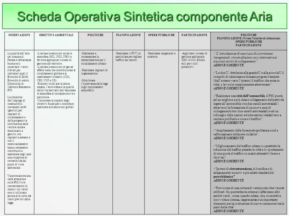 31 Scheda Operativa Sintetica componente Aria OSSERVAZIONIOBIETTIVI AMBIENTALIPOLITICHEPIANIFICAZIONEOPERE PUBBLICHEPARTECIPAZIONEPOLITICHE PIANIFICAZ