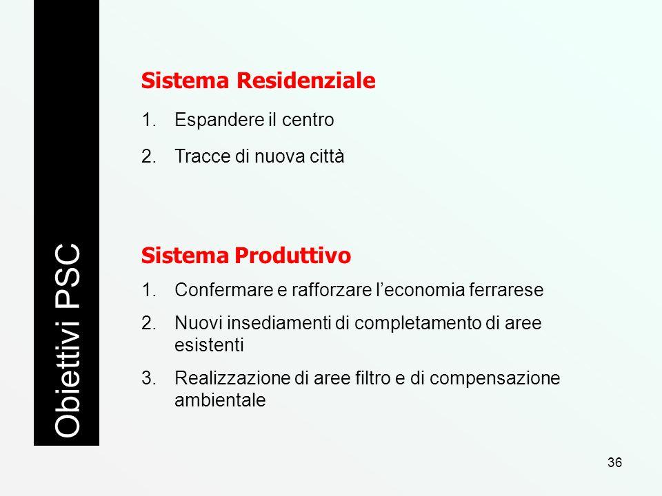 Sistema Residenziale 1.Espandere il centro 2.Tracce di nuova città Obiettivi PSC Sistema Produttivo 1.Confermare e rafforzare leconomia ferrarese 2.Nu