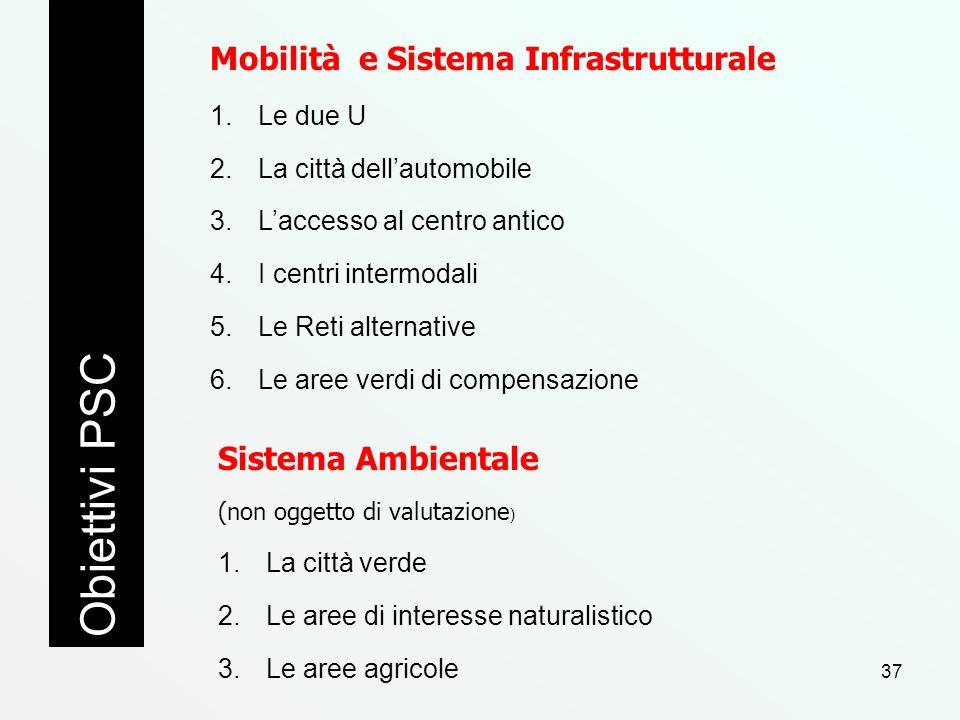 Mobilità e Sistema Infrastrutturale 1.Le due U 2.La città dellautomobile 3.Laccesso al centro antico 4.I centri intermodali 5.Le Reti alternative 6.Le