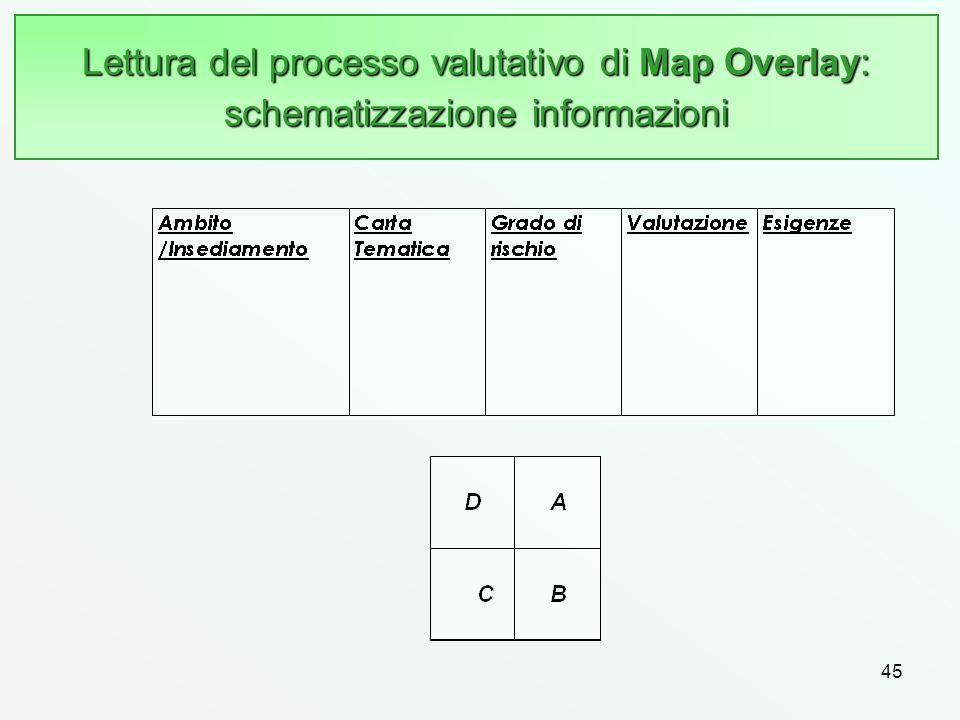 Lettura del processo valutativo di Map Overlay: schematizzazione informazioni 45