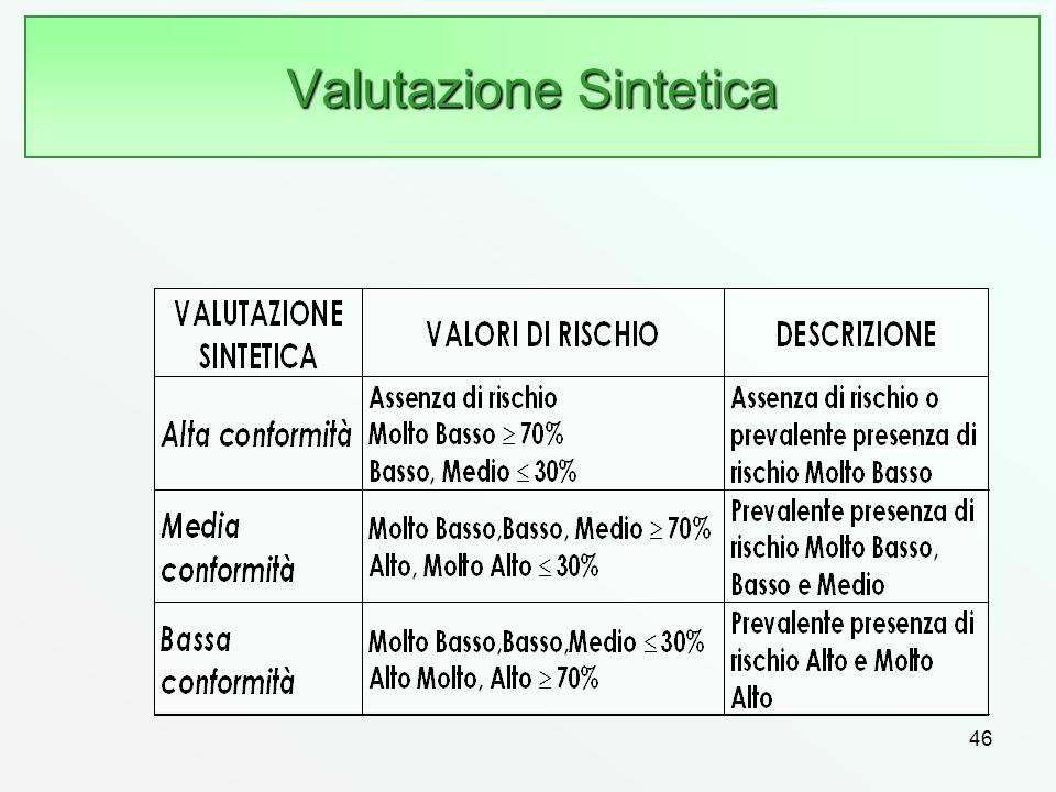 Valutazione Sintetica 46