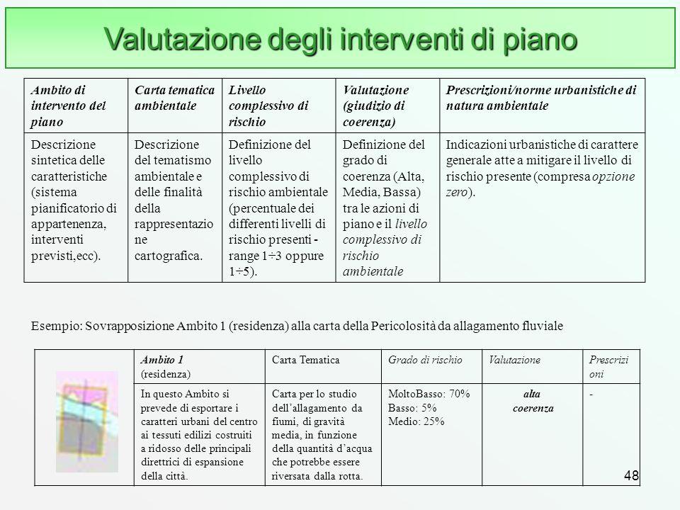 48 Valutazione degli interventi di piano Ambito 1 (residenza) Carta TematicaGrado di rischioValutazionePrescrizi oni In questo Ambito si prevede di es