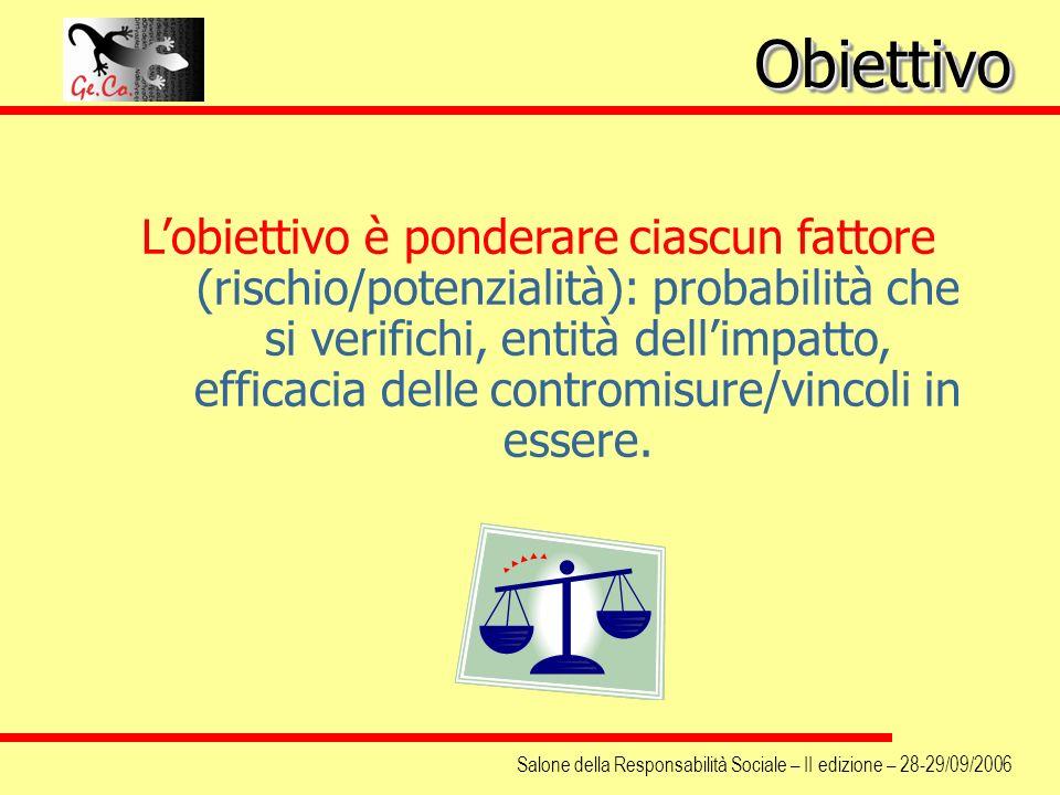 Salone della Responsabilità Sociale – II edizione – 28-29/09/2006 Lobiettivo è ponderare ciascun fattore (rischio/potenzialità): probabilità che si ve