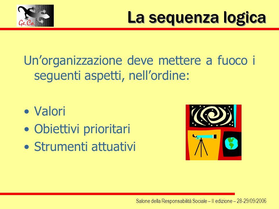 Salone della Responsabilità Sociale – II edizione – 28-29/09/2006 La sequenza logica Unorganizzazione deve mettere a fuoco i seguenti aspetti, nellord