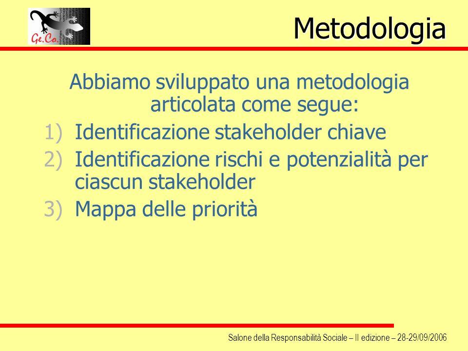 Salone della Responsabilità Sociale – II edizione – 28-29/09/2006 Abbiamo sviluppato una metodologia articolata come segue: 1)Identificazione stakehol